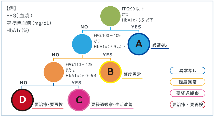HbA1c判定支援例
