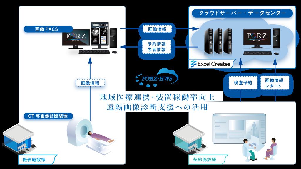 装置共同利用システム図