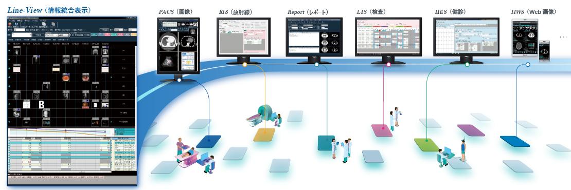 FORZ統合管理システムイメージ